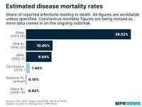 Corona-flu-ebola-fatality
